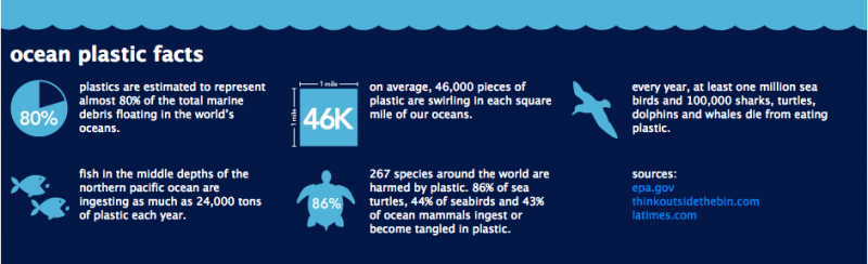 ocean-plastic-facts_method