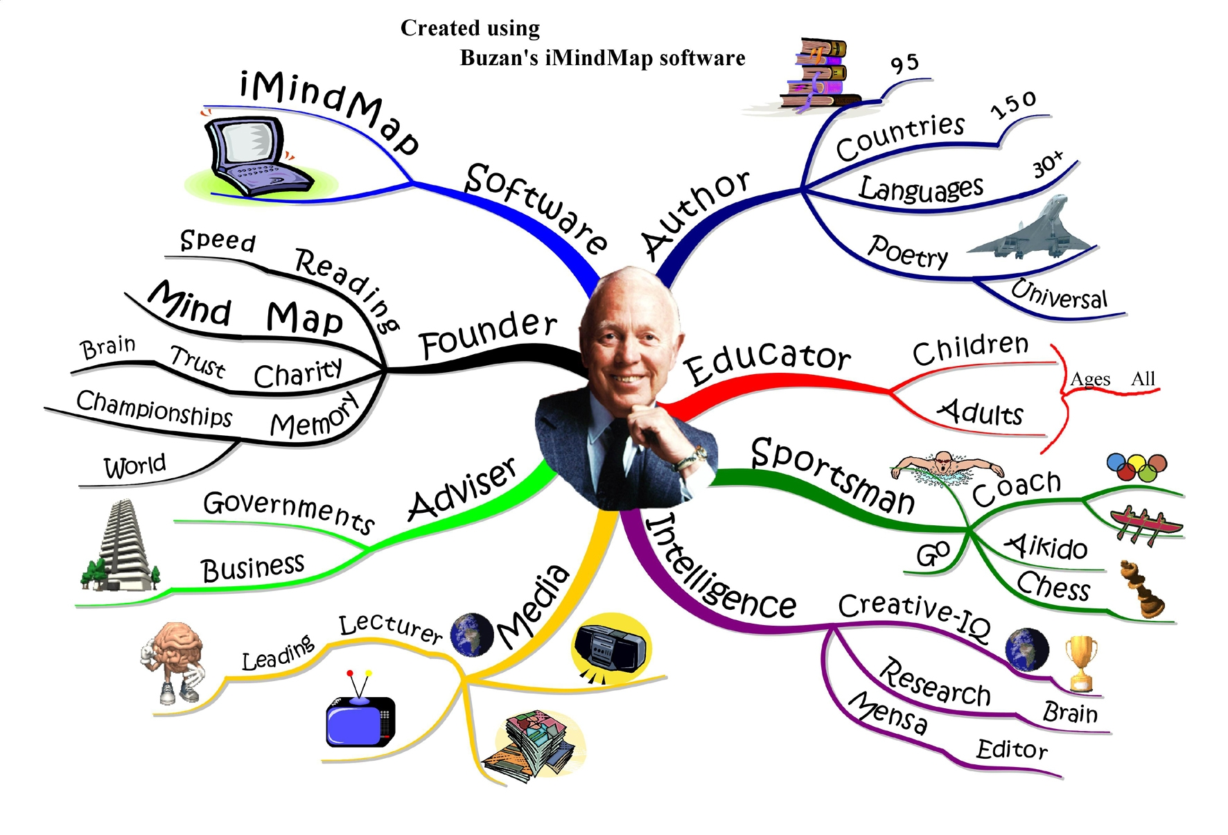 MIND MAP formation AIR
